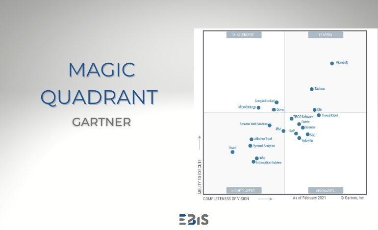 Microsoft Power BI liderem w raporcie Magic Quadrant Gartnera